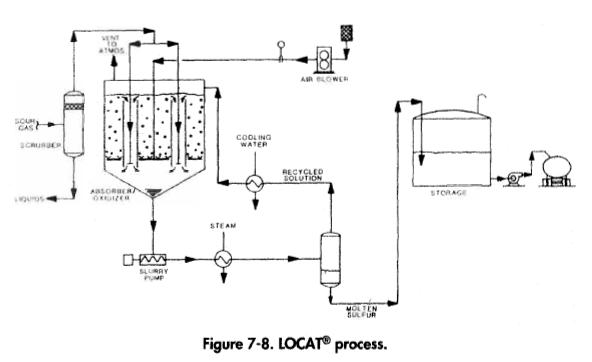 LOCAT Oxidation Process