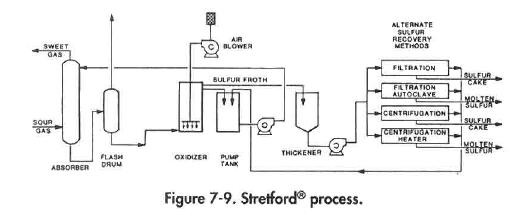 Stretford Process Diagram
