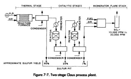 Gas Streams Claus Process