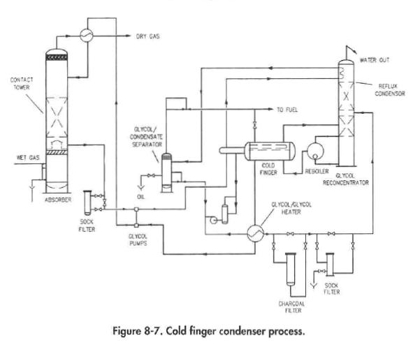 Glycol Dehydration Process Part 3