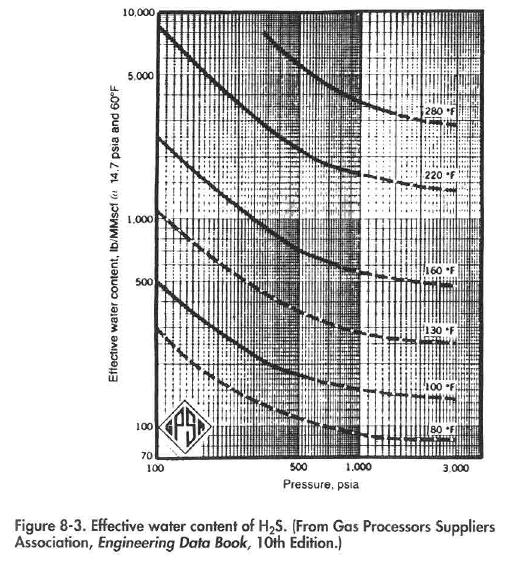 Gas Dehydration System Water Content