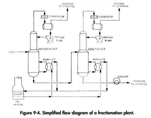 Fractionation Gas Processing
