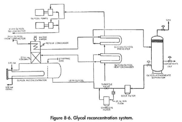 Glycol Dehydration Process Part 2
