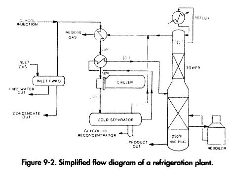 Refrigeration Gas Processing