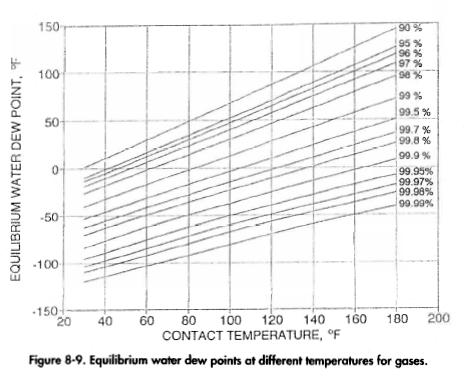 Glycol Concentration