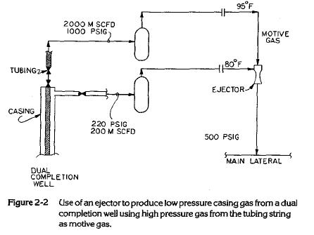 Gas Flow Jet Enjectors