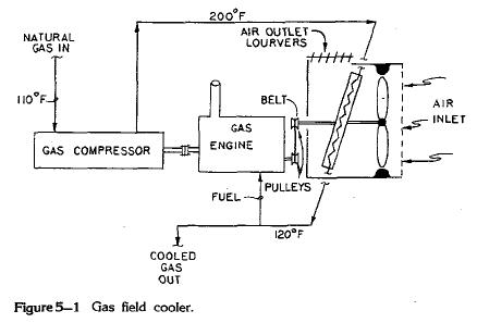 Gas Cooling Process
