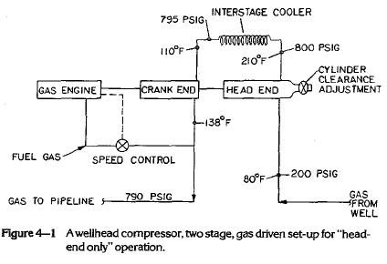 Wellhead Compressor Configuration