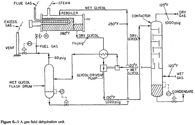 Glycol Regeration Temperature