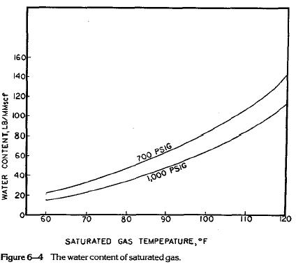 Dehydration Capacity VS Temperature