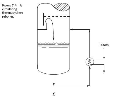 Circulating Thermosyphon Reboilers Circulating Thermosyphon Reboilers
