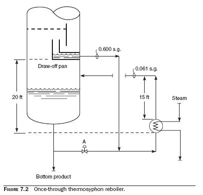 Once Through Thermosyphon Reboilers Loss of Once Through Thermosyphon Circulation