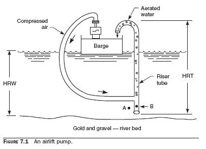 airlift pump How Reboilers Work