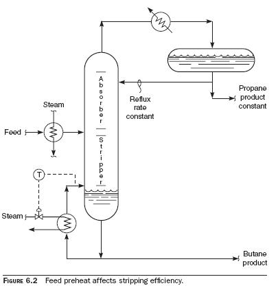 feed preheat Effect of Feed Preheat