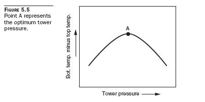 optimum tower pressure Incipient Flood Point