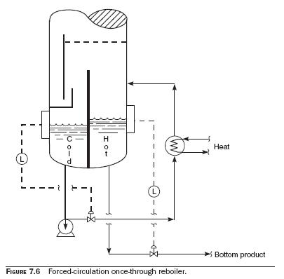forced circulation reboiler Forced Circulation Reboilers Process
