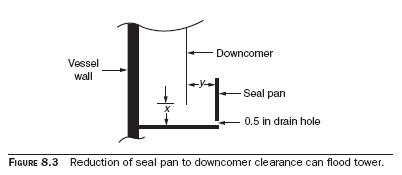 seal pan Seal Pans Downcomer